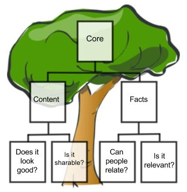 the marketing tree